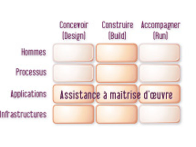 Assistance ma trise d uvre contact mdtvision for Contrat maitrise d oeuvre