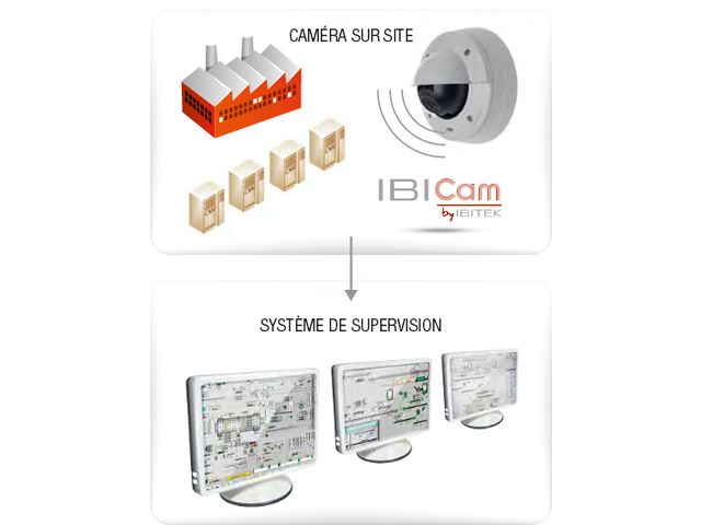 Solution de surveillance IBICAM_IBITEK_1