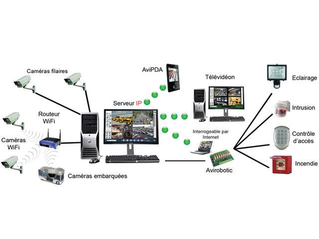 logiciel de video surveillance avideon ip