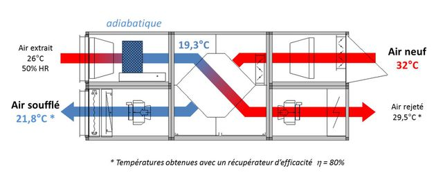 Novadia cta double flux avec adiabatique contact coolea - Cta double flux ...