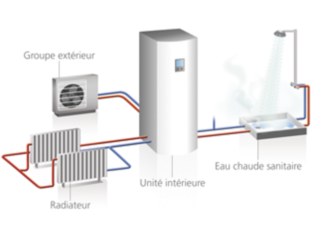 Pompe chaleur air eau contact energia gdf for Echangeur air air maison