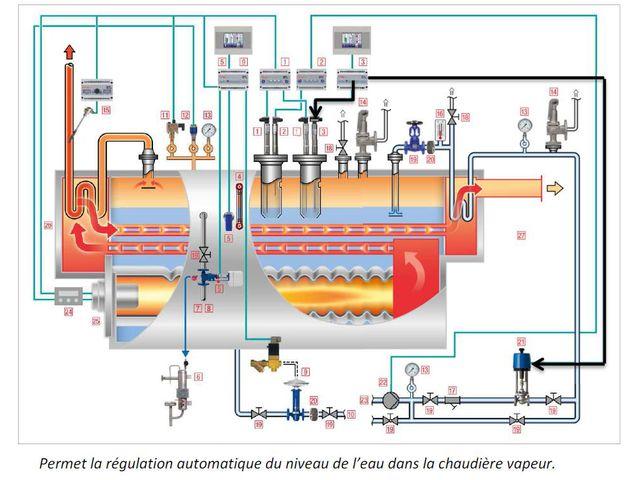 R gulation de niveau gestra et alarmes contact mrc transmark for Centrale vapeur ne fait plus de vapeur