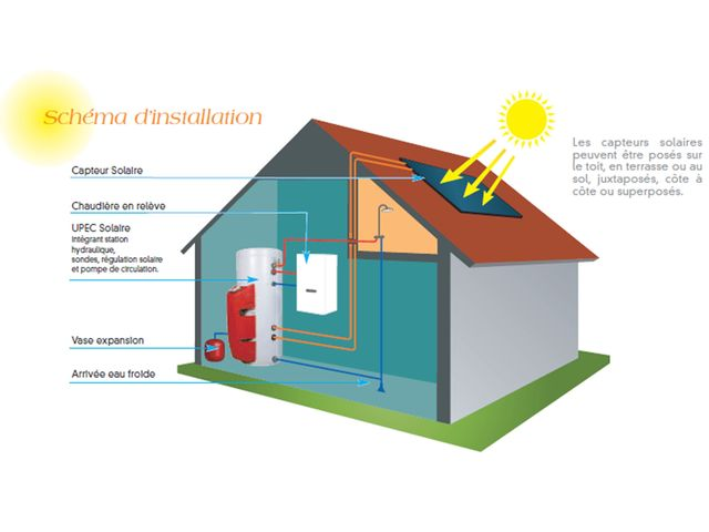 syst me solaire eau chaude contact frisquet. Black Bedroom Furniture Sets. Home Design Ideas