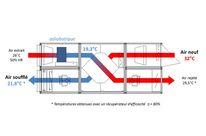 Coolea fournisseur industriel - Cta double flux ...