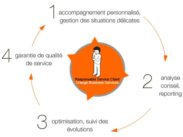 Internet et reseaux : Service Client Conseil Réseau