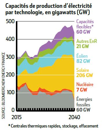 Evolution photovoltaique