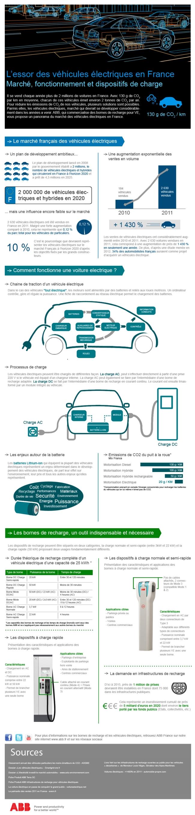 le march du v hicule lectrique et des bornes de recharge en france mondial auto 2012. Black Bedroom Furniture Sets. Home Design Ideas