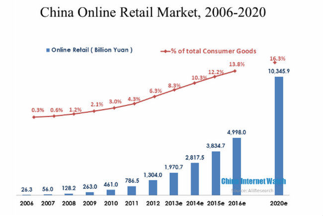 the development of electronic commerce in the tourism industry in china essay In recent years, the e-commerce service industry in china was experiencing explosive growth and was playing a more and more important role in the modern service sector in china, which had contributed a lot to the economic growth and changed people's life a great deal however, the explosive growth.