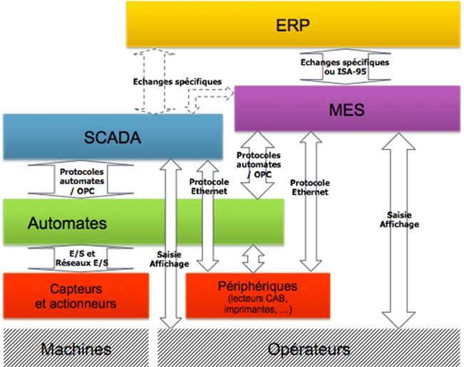 Scada et mes les v rit s qui d rangent les experts de for Definition architecture informatique