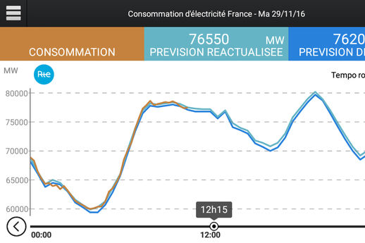 Night Watch, Eco2Mix : des applications pour aider la France électrique à passer les grands froids