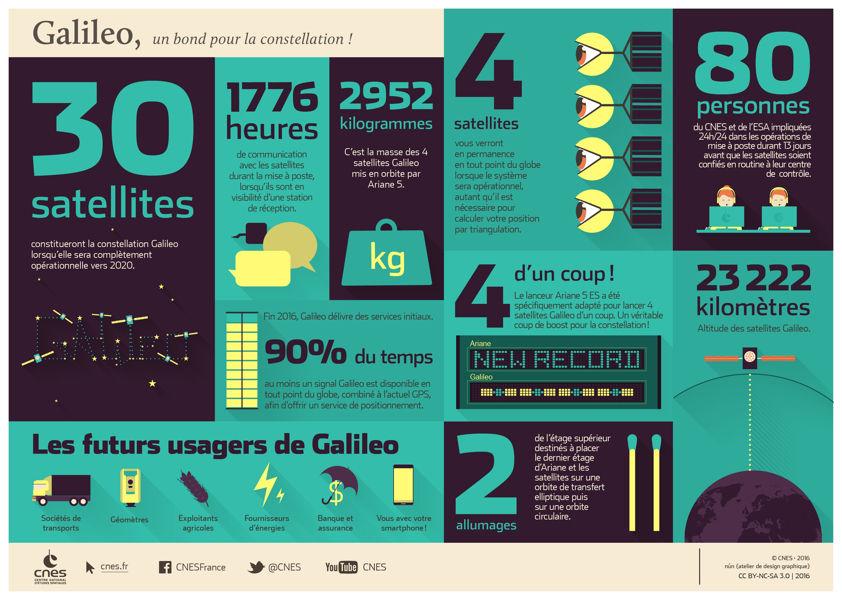 Galileo en chiffres
