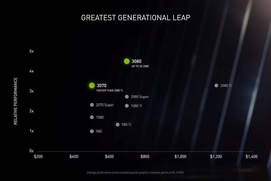 GeForce RTX série 30 : Nvidia n'Ampere pas une