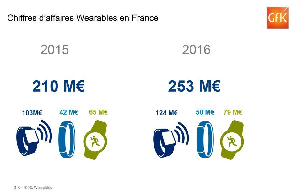 Plus D 1 Million De Wearables Vendus En France En 2016