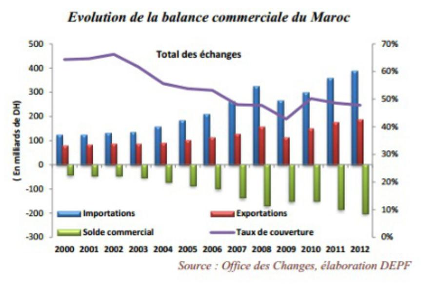 Le pib non agricole du maroc a progress de 4 5 en 2012 for Le produit interieur brut
