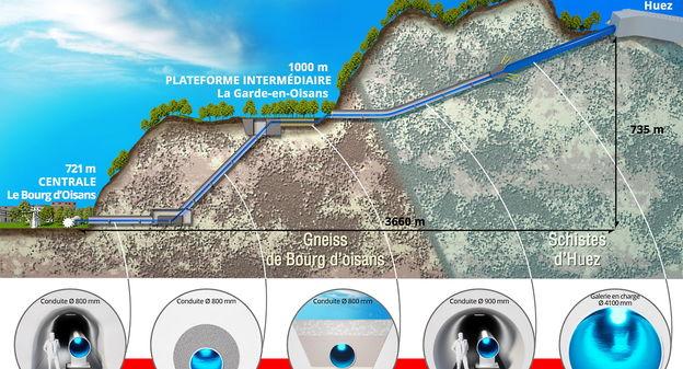 La Compagnie nationale du Rhône investit 38 millions d'euros dans la construction d'une centrale hydroélectrique en Isère
