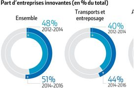 Les services se convertissent à l'innovation