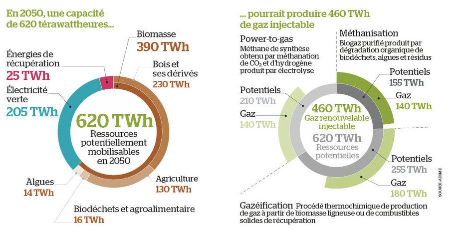 Gaz renouvelable, un marché à fort potentiel dans France 000806074_illustration_large