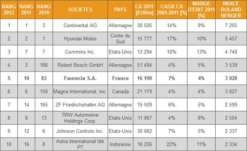 les quipementiers automobiles les plus performants en 2012 l 39 usine auto. Black Bedroom Furniture Sets. Home Design Ideas