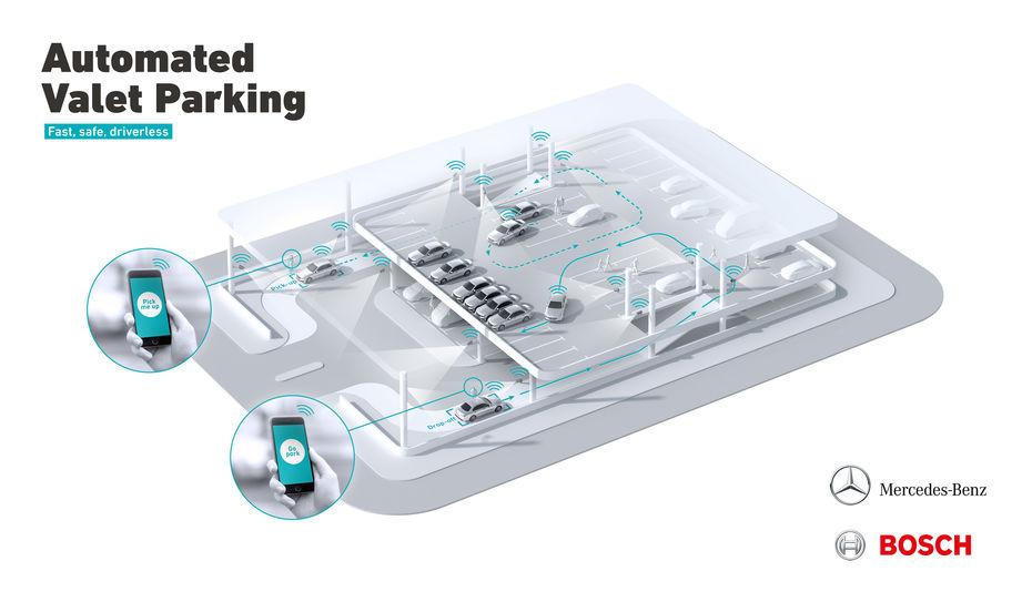 Bosch et Daimler mettent en œuvre le voiturier automatique