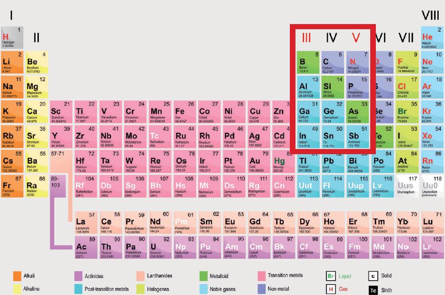 Le iii v lab berceau de l lectronique strat gique for C tableau periodique