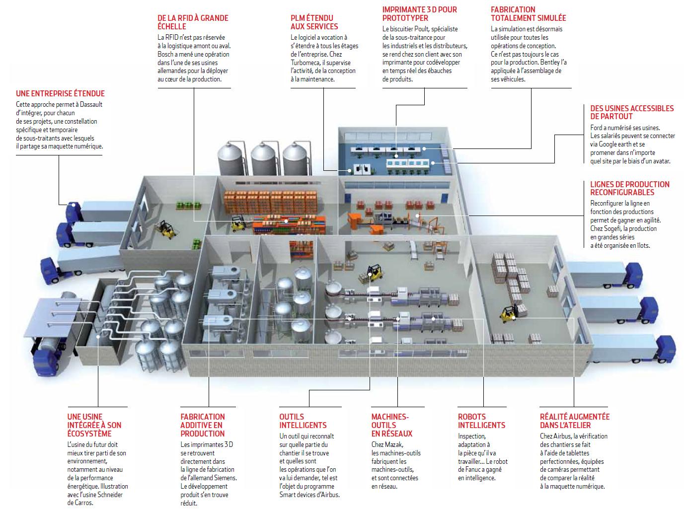 Impression 3d Robotique Simulation Les Briques D 39 Une
