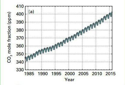 transformer le CO2 000485917_illustration_large