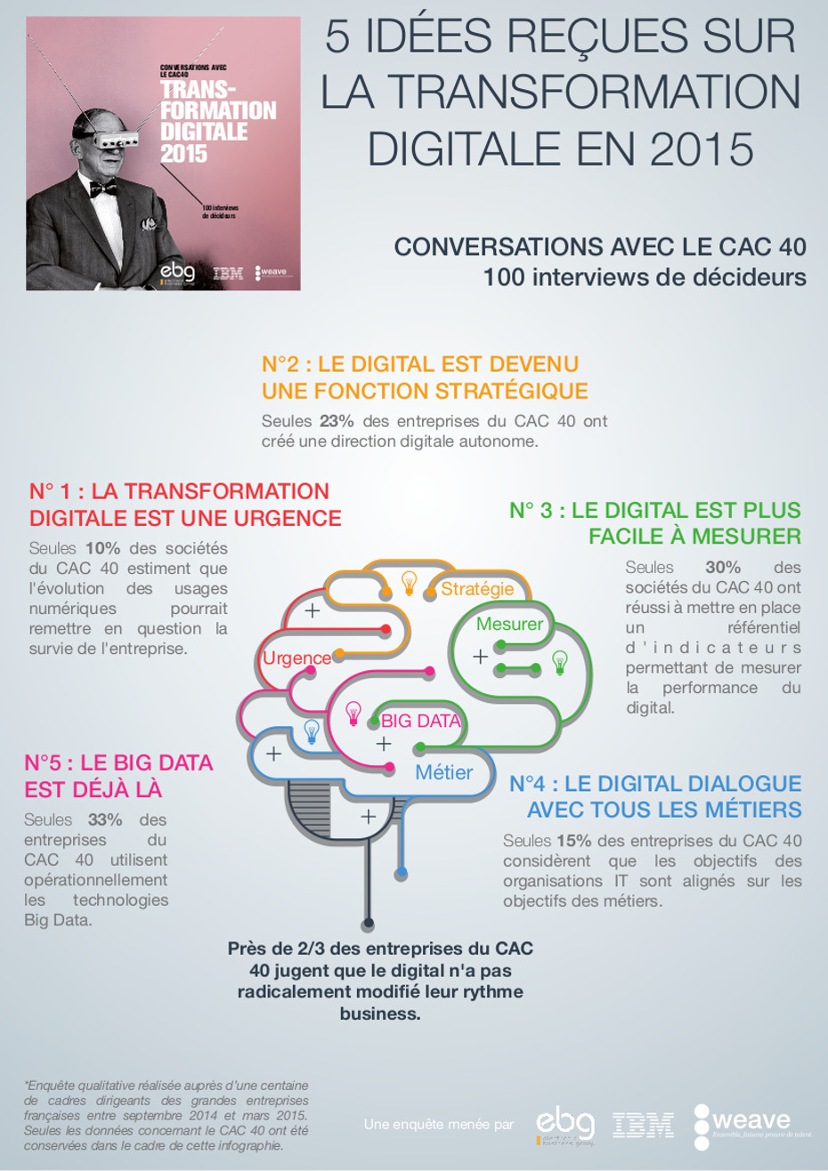 La transformation digitale : on en parle mais qui la fait ?