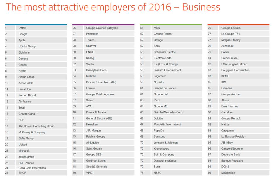 Quelles sont les entreprises les plus pl biscit es par les for Liste entreprise loiret