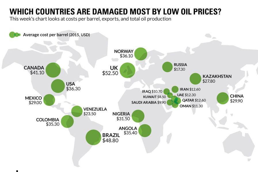 infographie quels sont les pays les plus p nalis s par la baisse du p trole l 39 usine. Black Bedroom Furniture Sets. Home Design Ideas