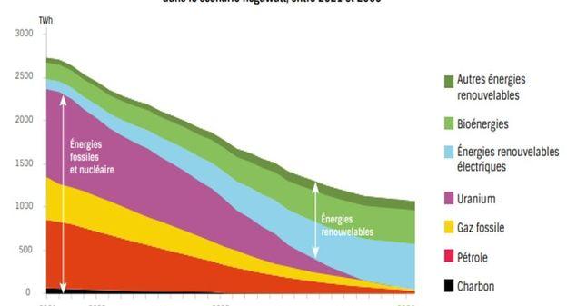 [Pas besoin du nucléaire pour atteindre la neutralité carbone en 2050 selon Négawatt] - Usine Nouvelle