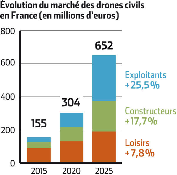 Promotion achat drone cameroun, avis drone parrot airborne cargo mars