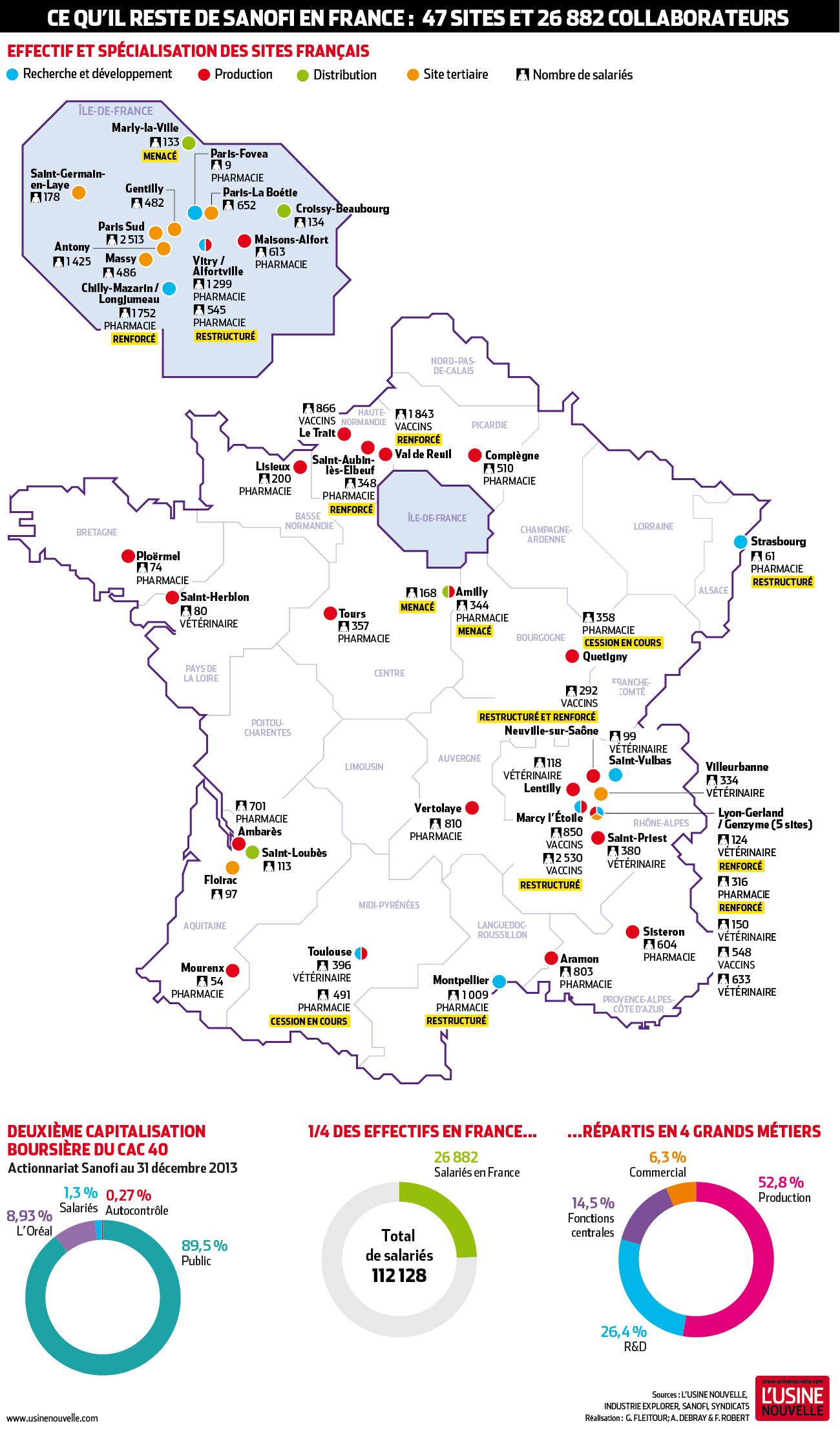 Infographie que reste t il de sanofi en france 48 for Site francais