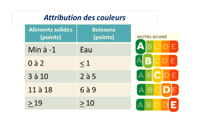 Un étiquetage nutritionnel plus clair et plus simple — Nutri-Score