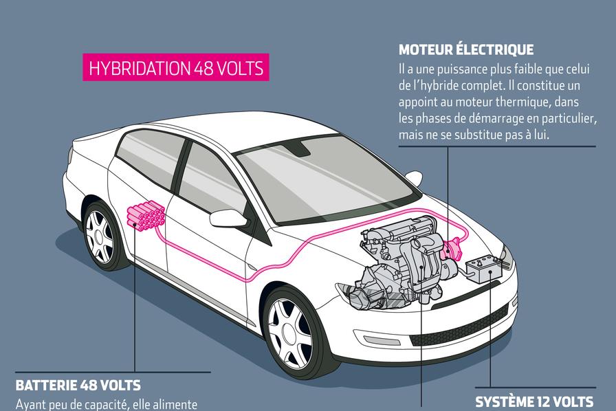 Infographie Pourquoi Tous Les Constructeurs Automobiles Se