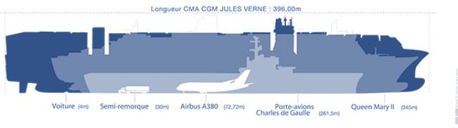 Le porte conteneurs g ant jules verne inaugur marseille transport logistique - Plus grand porte avion du monde ...
