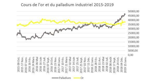 Le palladium distance l'or