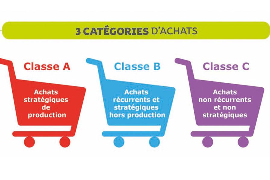 Achats de classe A, B et C : quelles sources d'économies